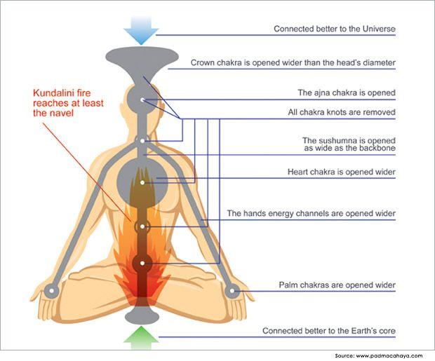 Tummo Meditation Benefits And Technique Meditate Pinterest