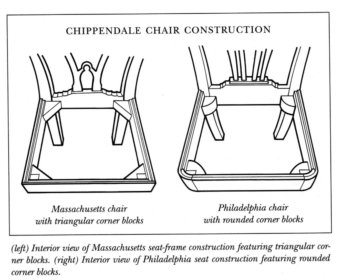 Diagram of Chippendale chair construction. Georgian FurnitureAntique ... - Diagram Of Chippendale Chair Construction. Diagrams Of Antique