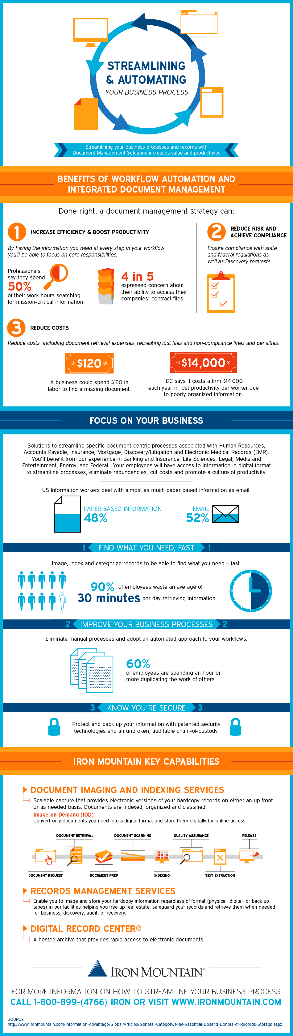 Infographic From Paper Process To Business Focus Records Management Business Focus Business Process