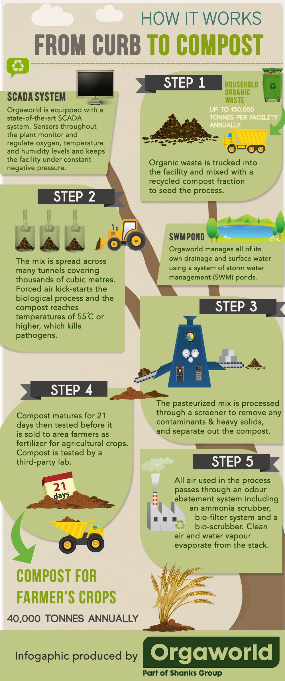 Check out our infographic on how composting works from