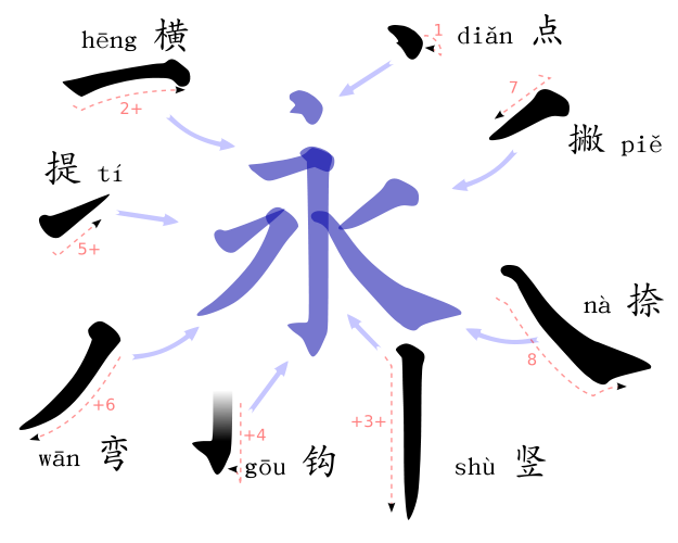 How Are Strokes Used In Chinese Writing Chinese Characters