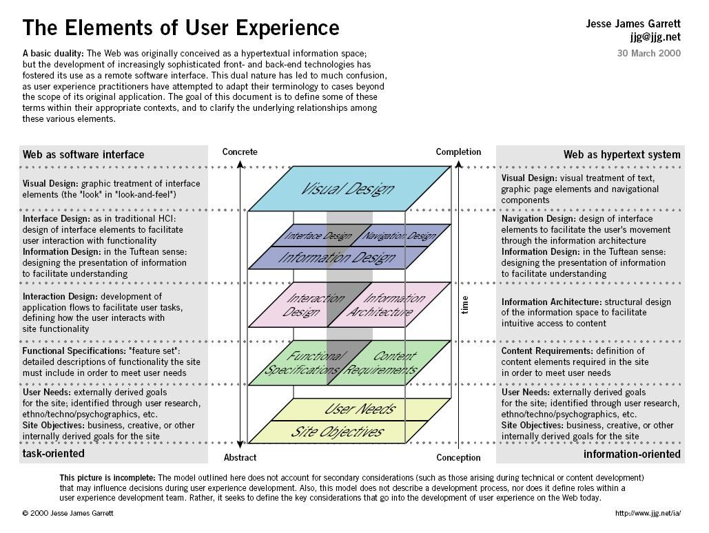 Elements Of Ux Information Architecture User Experience Design User Experience