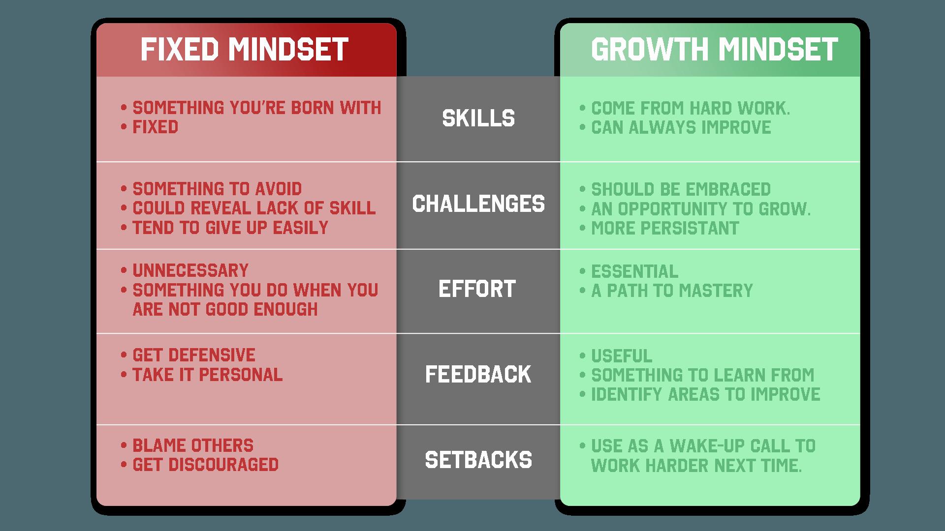 Dweck fixed mindset