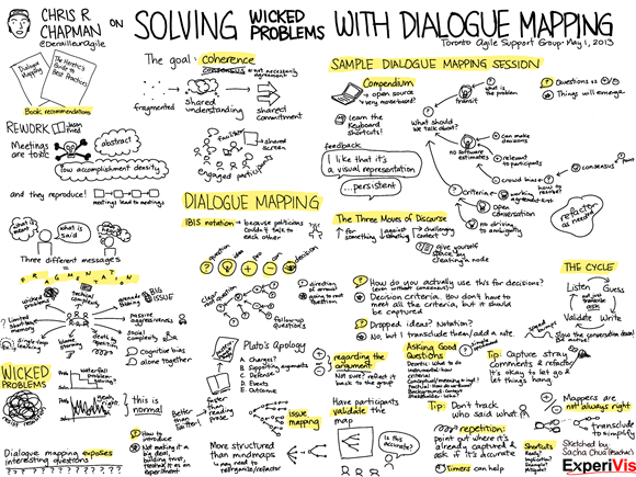 Solving Wicked Problems With Dialogue Mapping  Chris