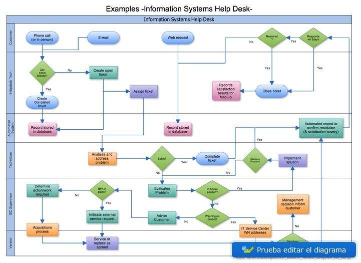 Como Crear Diagramas Online Gratis