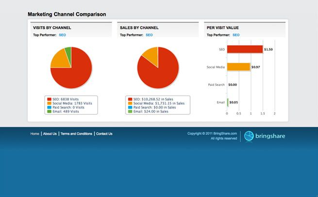 Marketing Reports  Dashboards For Seo Paid Search Social Media