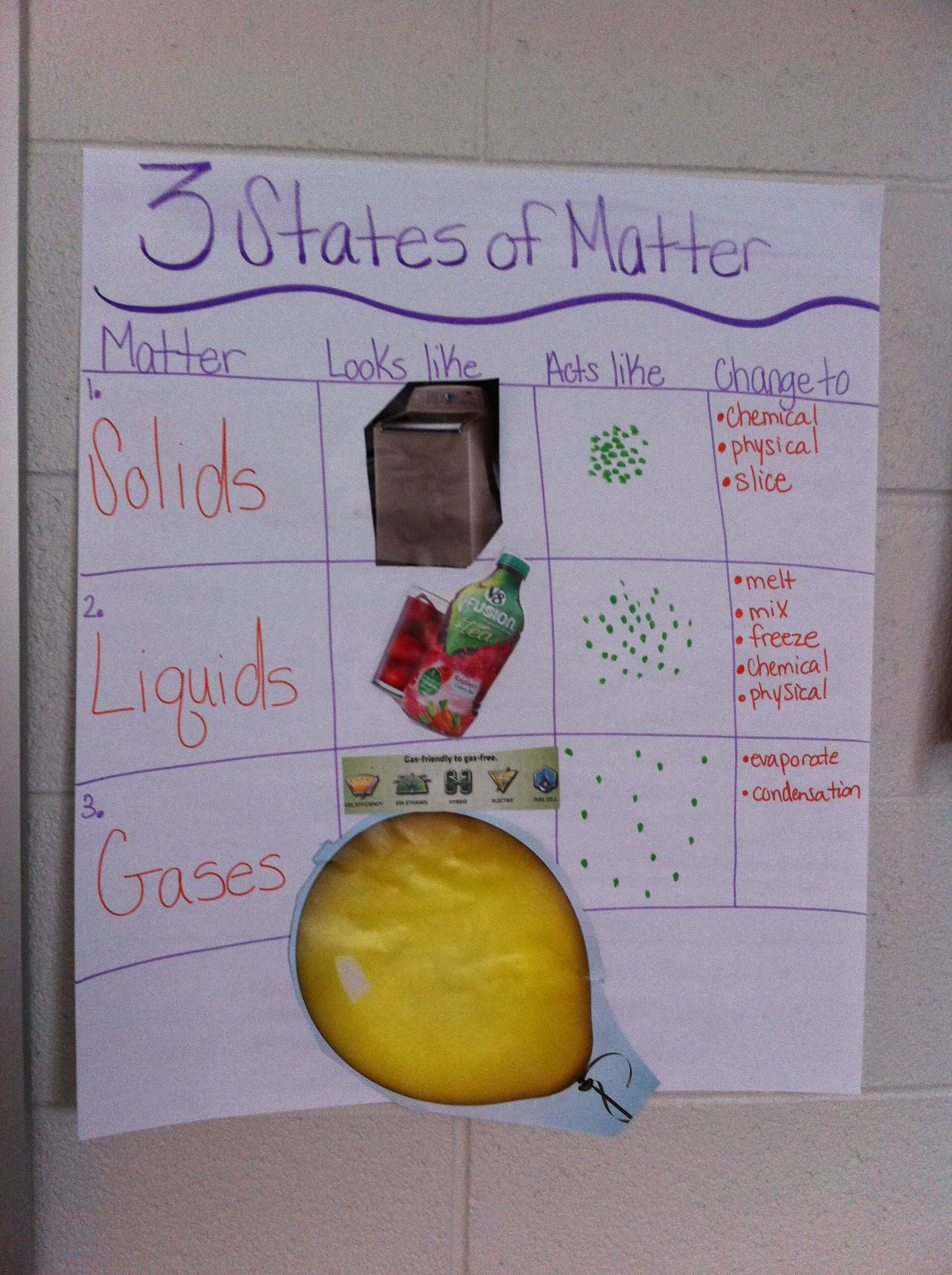 3 States Of Matter Organized With Visuals Great For Ell