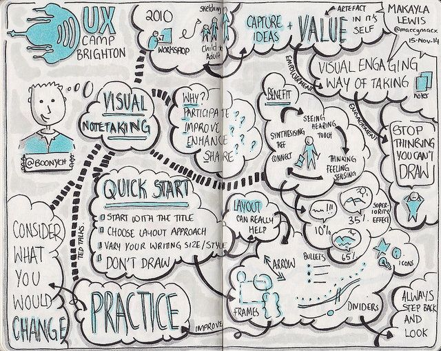 Sketch Notes From Uxcb Session Visual Notetaking Talk By