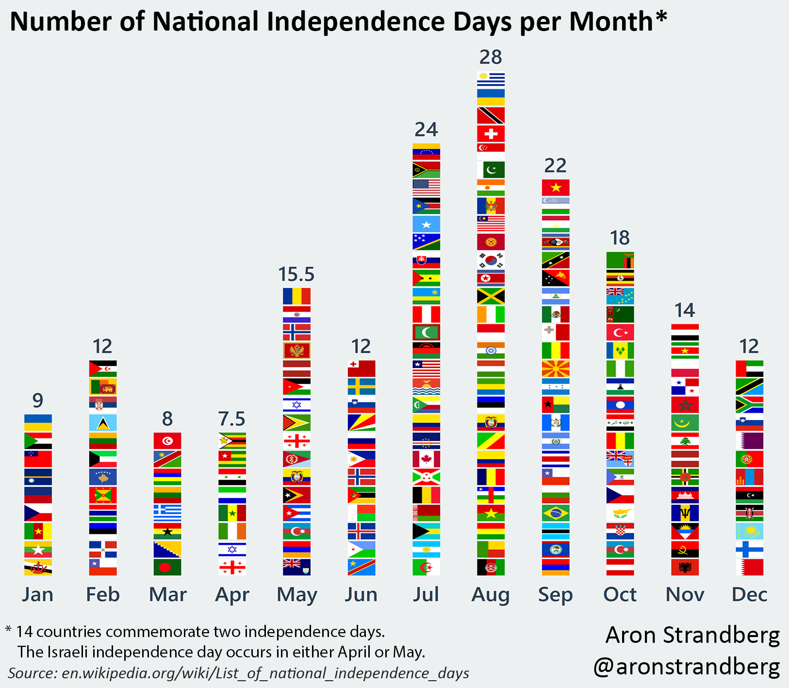 dates of independence of african countries dates of independence of latin american countries dates of independence of south american countries dates of independence of all countries dates of independence of british colonies dates of independence of caribbean countries independence dates of all countries independence dates of african countries independence dates of south american countries independence dates of caribbean countries independence dates of asian countries independence dates of countries independence dates of british colonies independence dates of latin american countries independence dates of spanish speaking countries