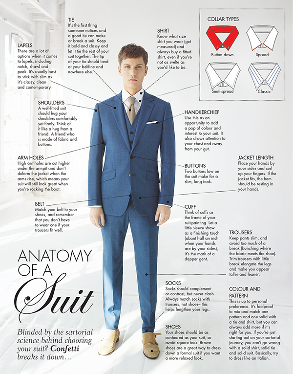 The Anatony of the Suit: Wedding Groomswear Explained   Confetti.ie ...