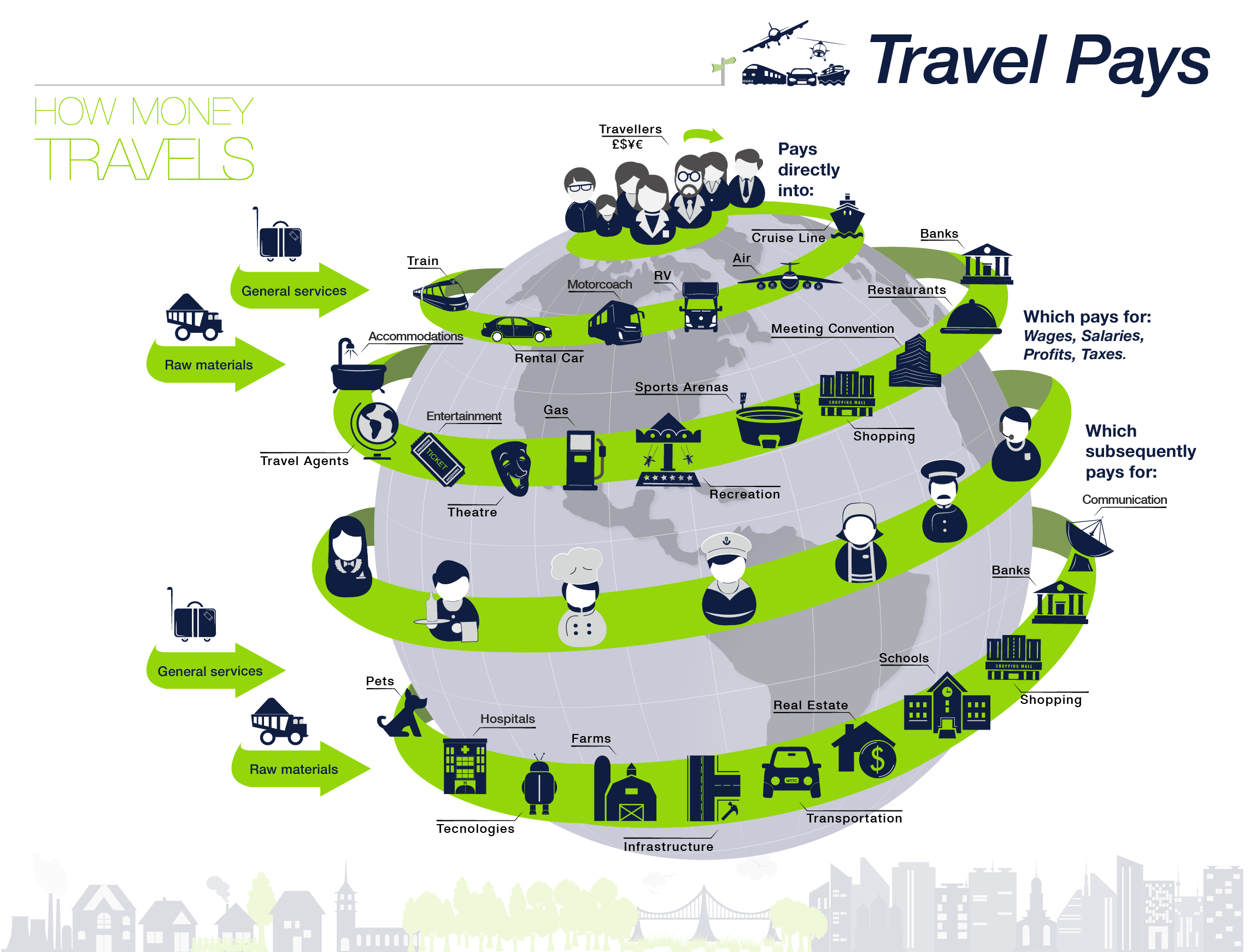 How Money Travels Travel Money Global Travel Travel And Tourism