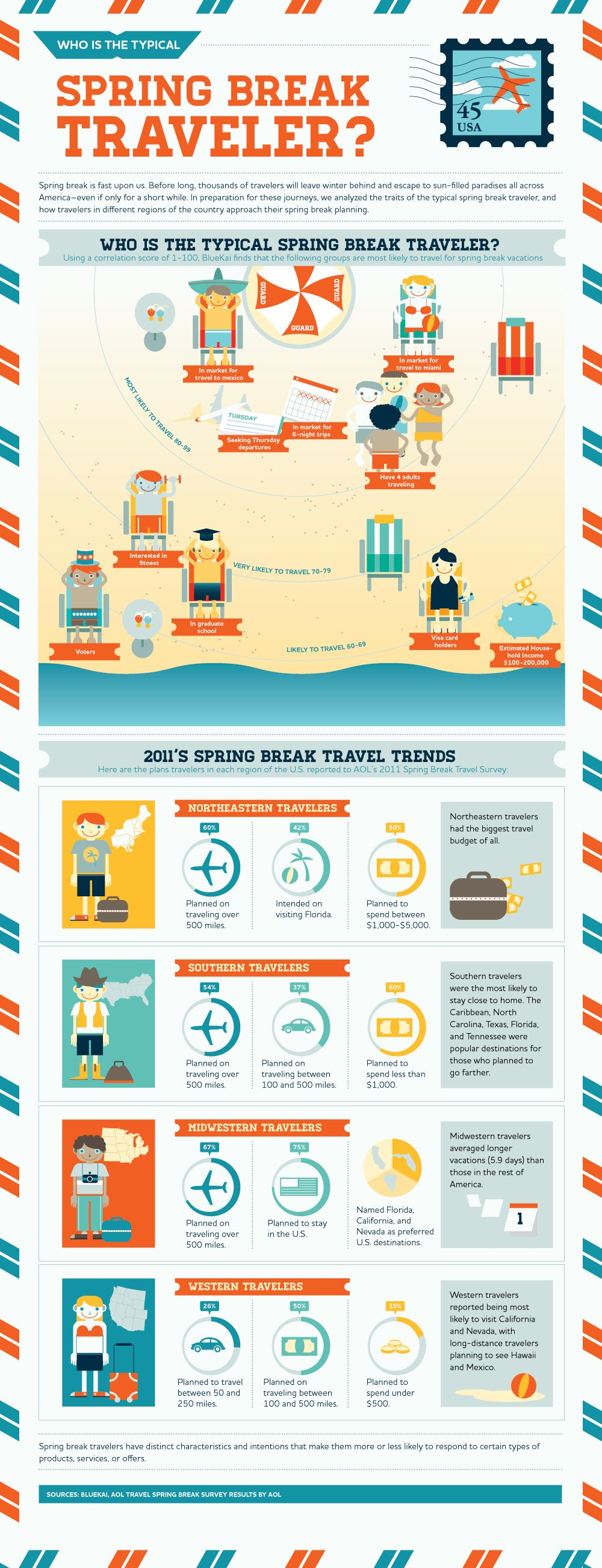 "[infographic]"" Who is the typical spring break traveler ..."