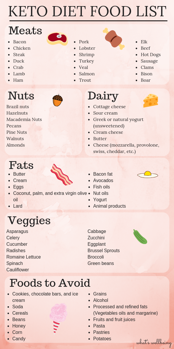 Keto Diet Food List All You Need To Know What S Wellbeing Keto Diet Food List Diet Food List Keto Food List