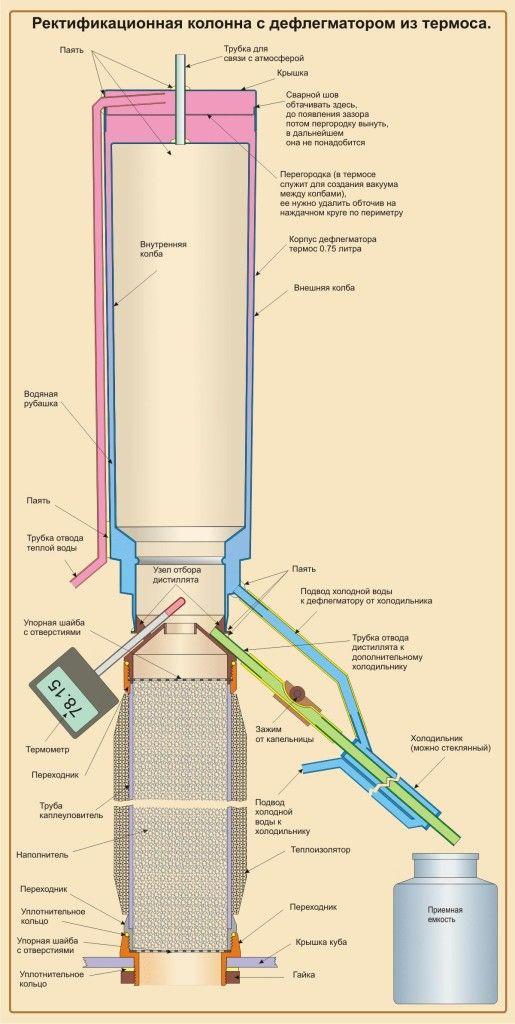 Схема ректификационной колонны для самогонного купить самогонный аппарат первач в интернет-магазине недорого