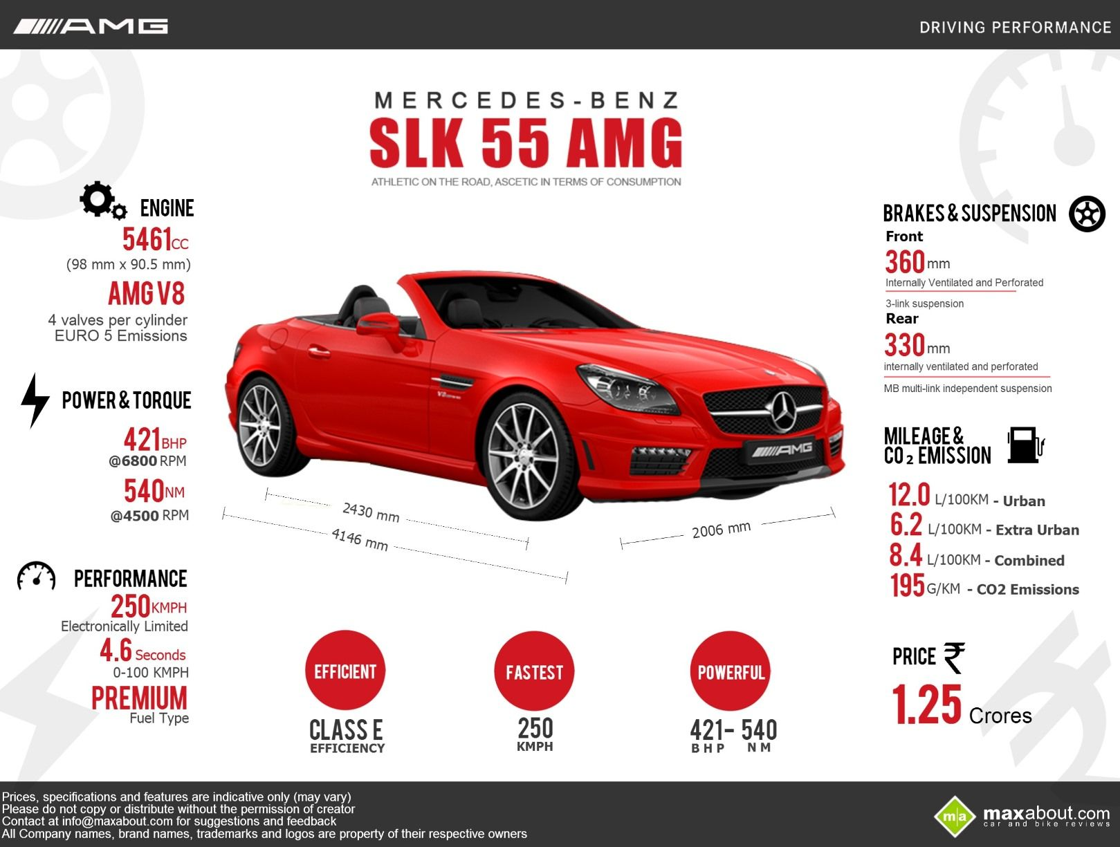 All You Need To Know About Mercedes Benz Slk 55 Amg