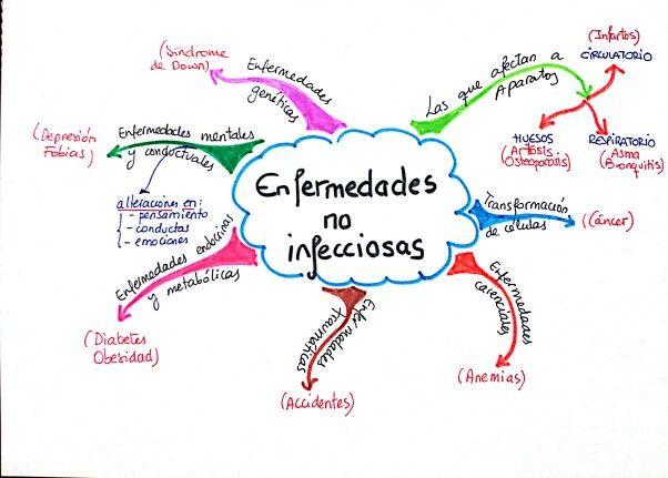 Enfermedades No Infecciosas Mapas Mentales Fobias Enfermedades
