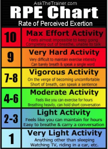 Borg Rpe Scale Health Healing And Excercise Pinterest