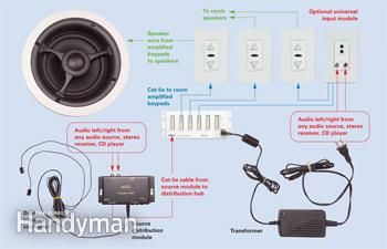 home audio installation install a whole house audio system rh pinterest com  wiring house speakers in series
