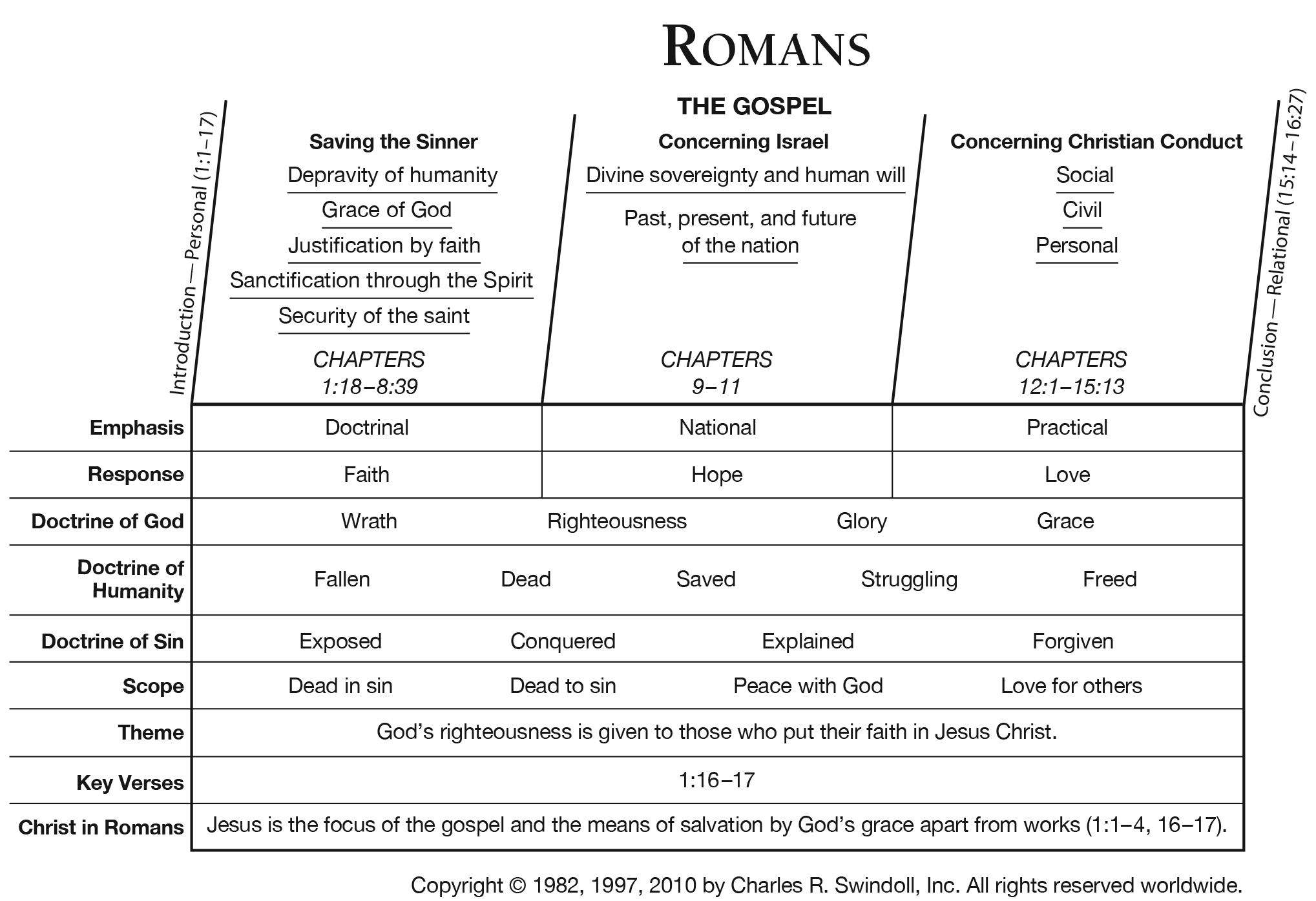 Book Of Romans Overview Insight For Living Ministries