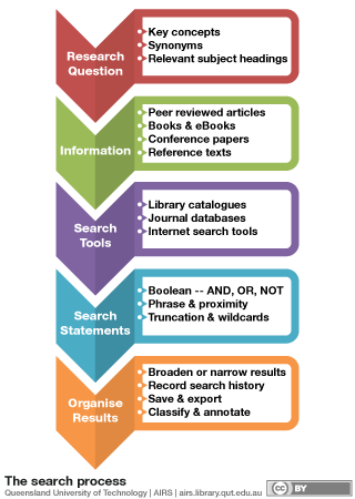 Search Proces Infographic The Include Writing Your Research Question Finding Information U Study Skill Literacy Skills Papers Paper