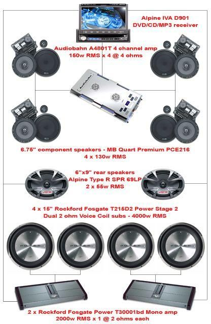 car sound system setup diagram parts of a sentence i like the but am really curious how rear coaxial 6x9s are driven