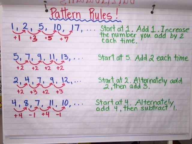 Pattern Rules Anchor Chart | Math patterns, 4th grade math