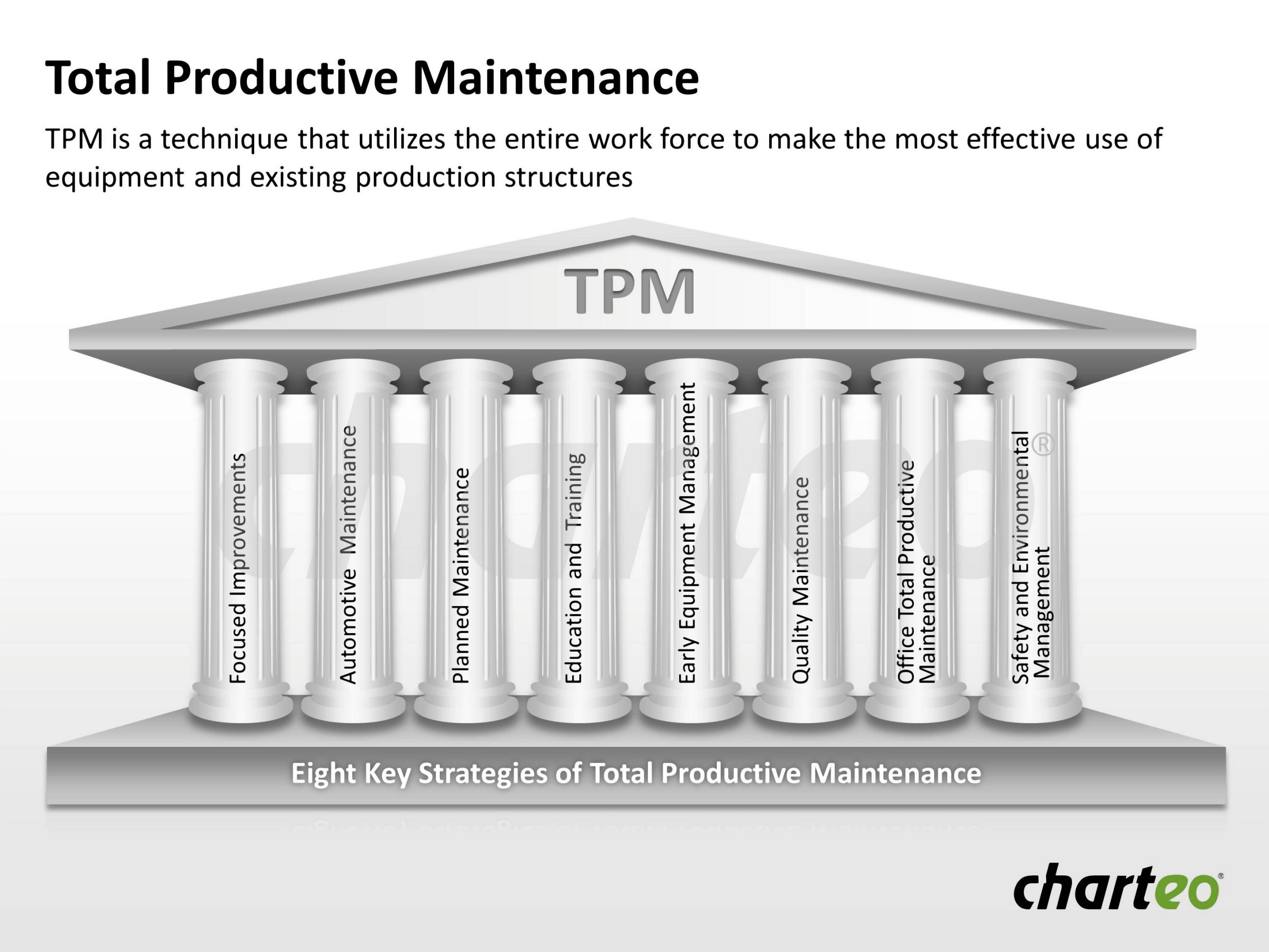 Use Our Total Productive Maintenance Template To Display
