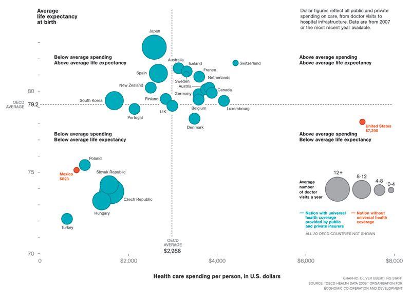 Phenomena Information Visualization Data Visualization Graph Design