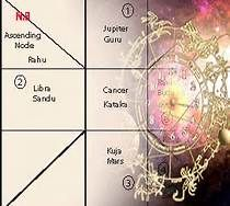 Pin by Astrology Prediction on Astrology Prediction
