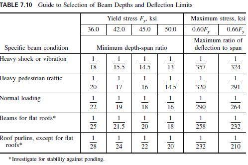 Resultado De Imagem Para Span Depth Ratio Steel Beams