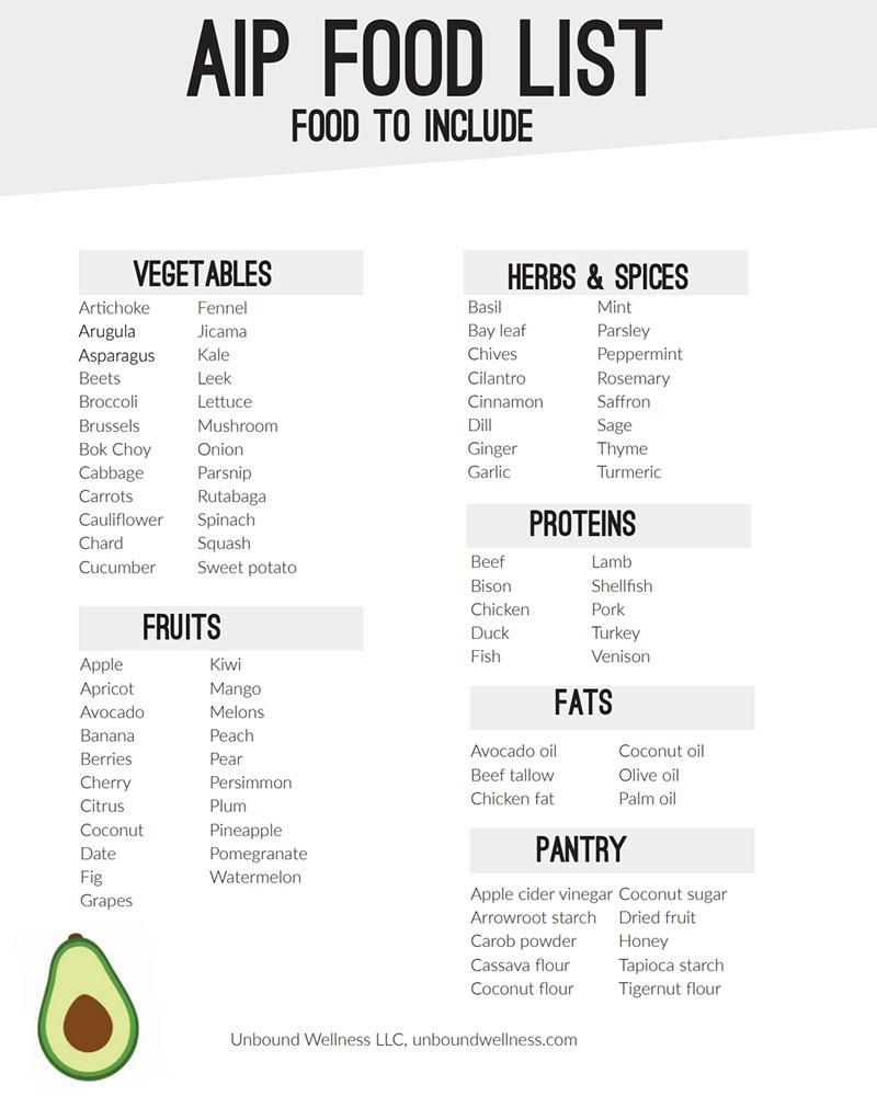 Aip Diet Explained Food List And Sample Meal Plan Aip Diet Aip Diet Recipes Autoimmune Diet Recipes