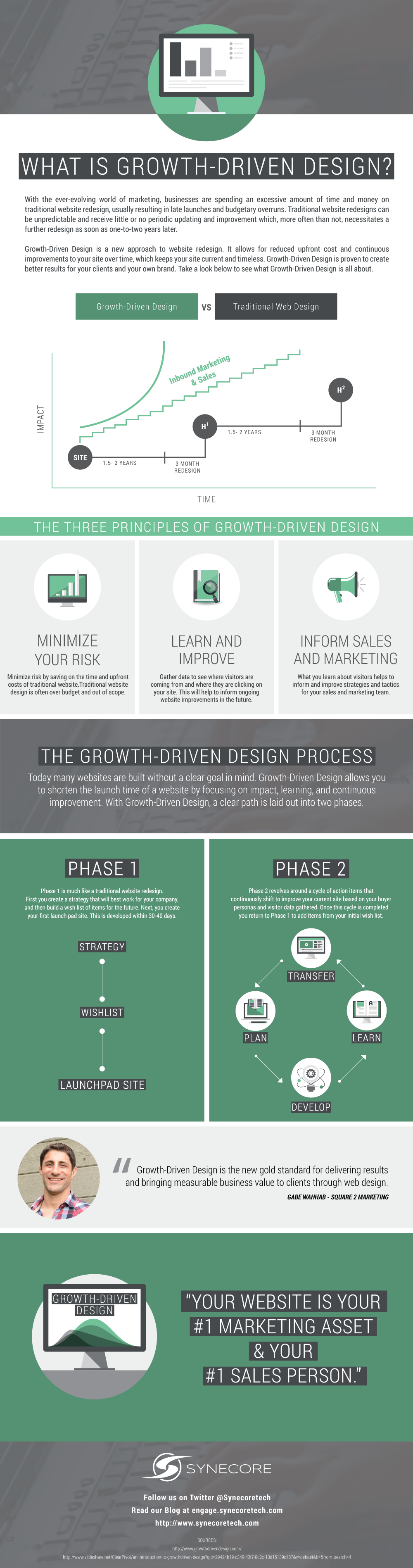 What is Growth-Driven Design? #Infographic