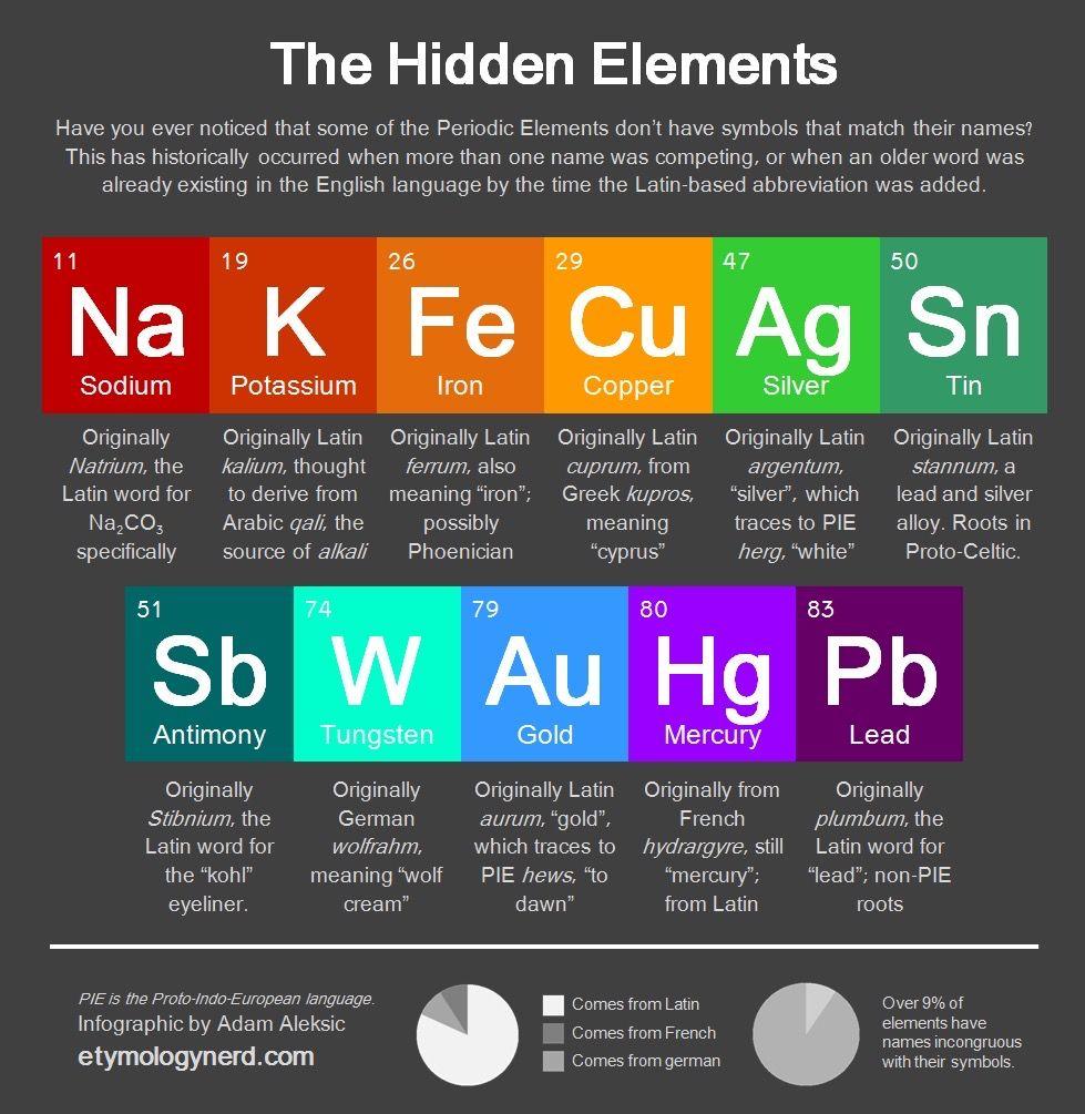 Hidden elements in 2020 element symbols periodic