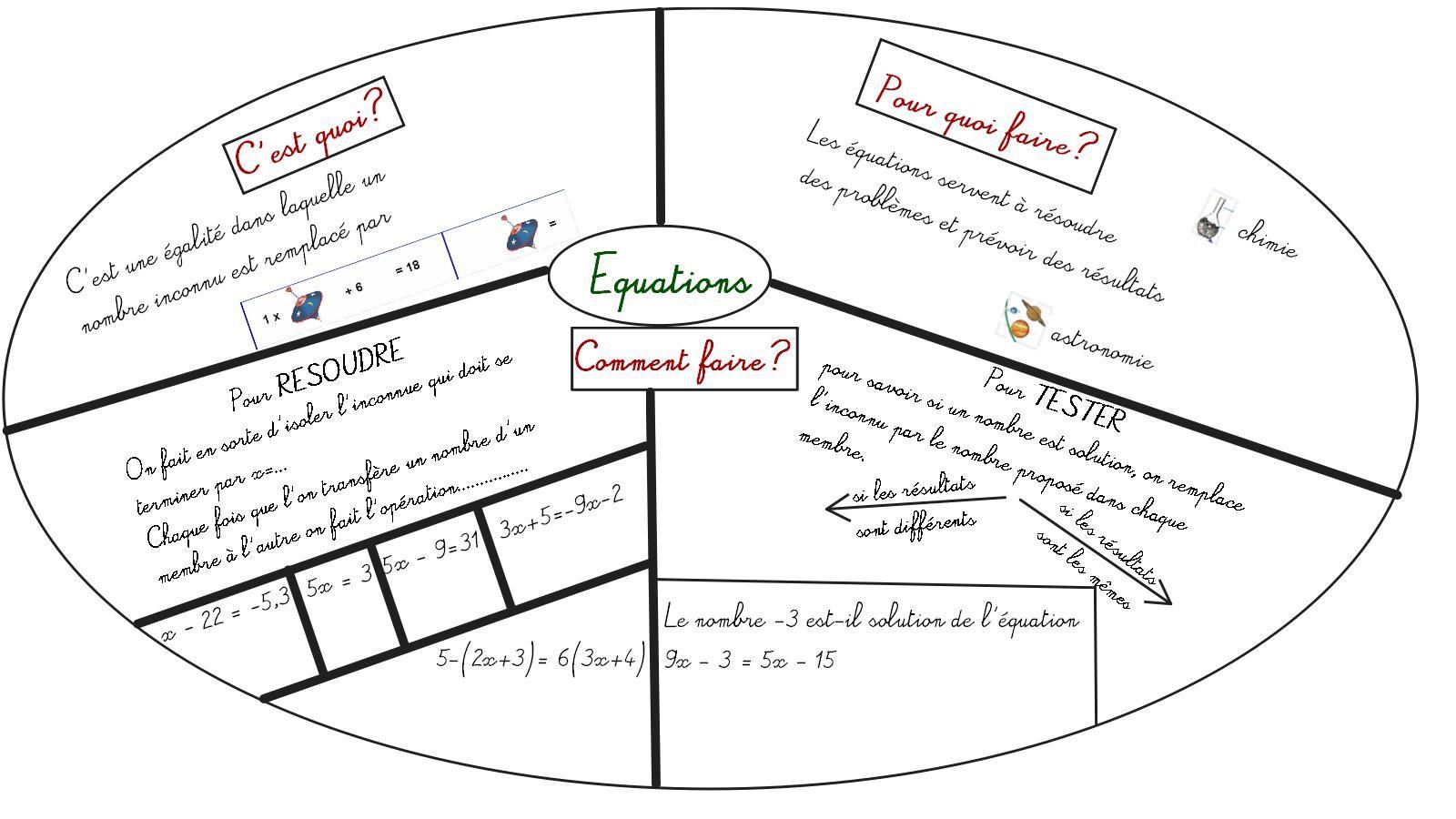 Découvrez les cours et définitions sous forme simplifiée