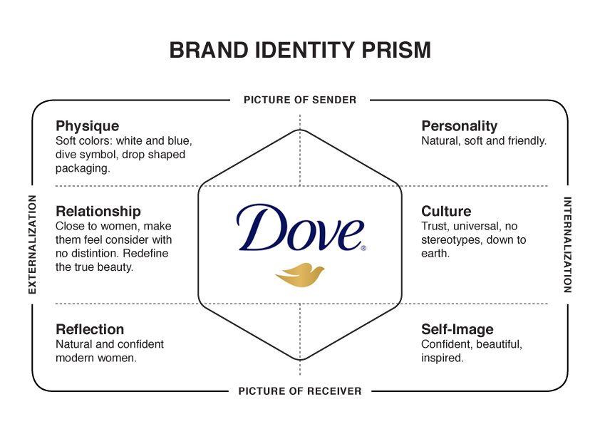 Resultado de imagen de identidad de marca nike