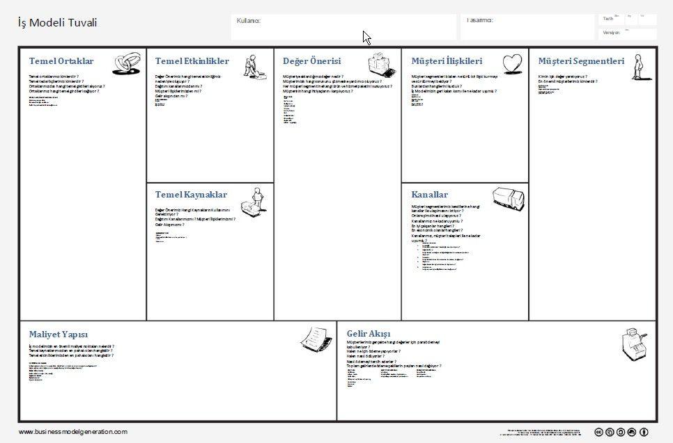 iş modeli tuvali ismodeli, isplani Kanvaslar, Model