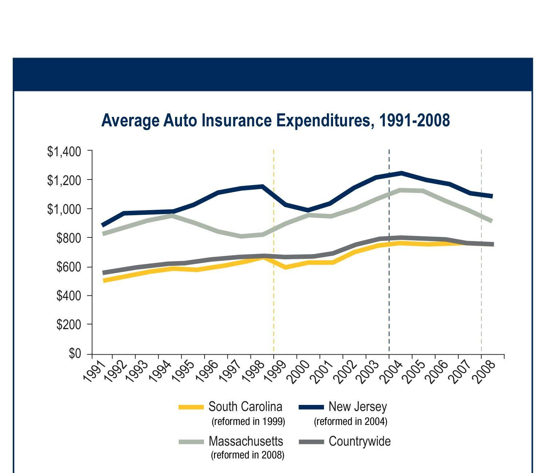 Average Auto Insurance Expenditures Autoinsuranceft Lauderdale