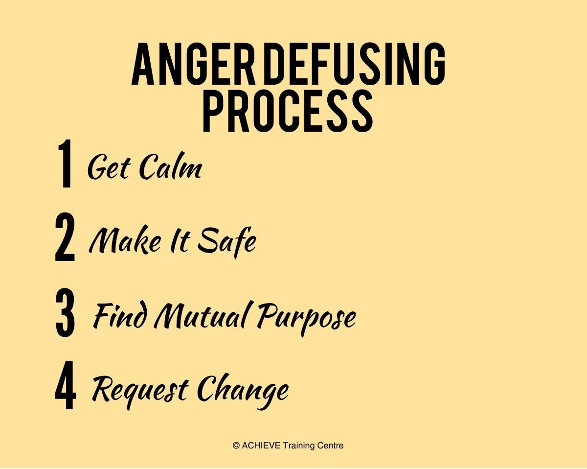 Anger Defusing Process