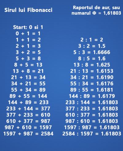 Sirul lui Fibonacci in C  . Numerele Fibonacci | Tutoriale-Pe.NET