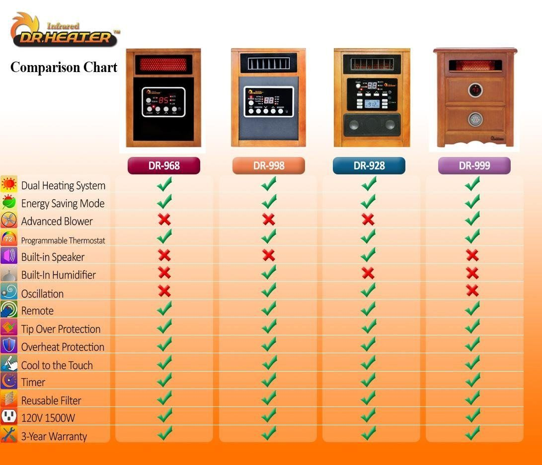 Dr Infrared Heater Quartz + PTC Infrared