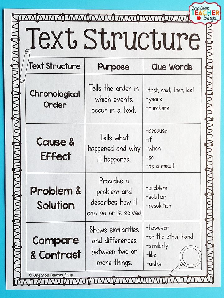 Nonfiction Text Structures COMPLETE Unit Reading