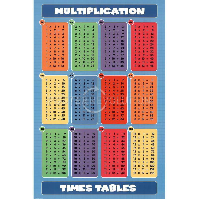 Ungewöhnlich 9 Multiplikationstabelle Arbeitsblatt Fotos - Mathe ...