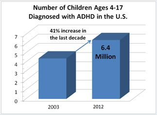 Brain Test To Diagnose Adhd Is Approved >> Pin On Adhd