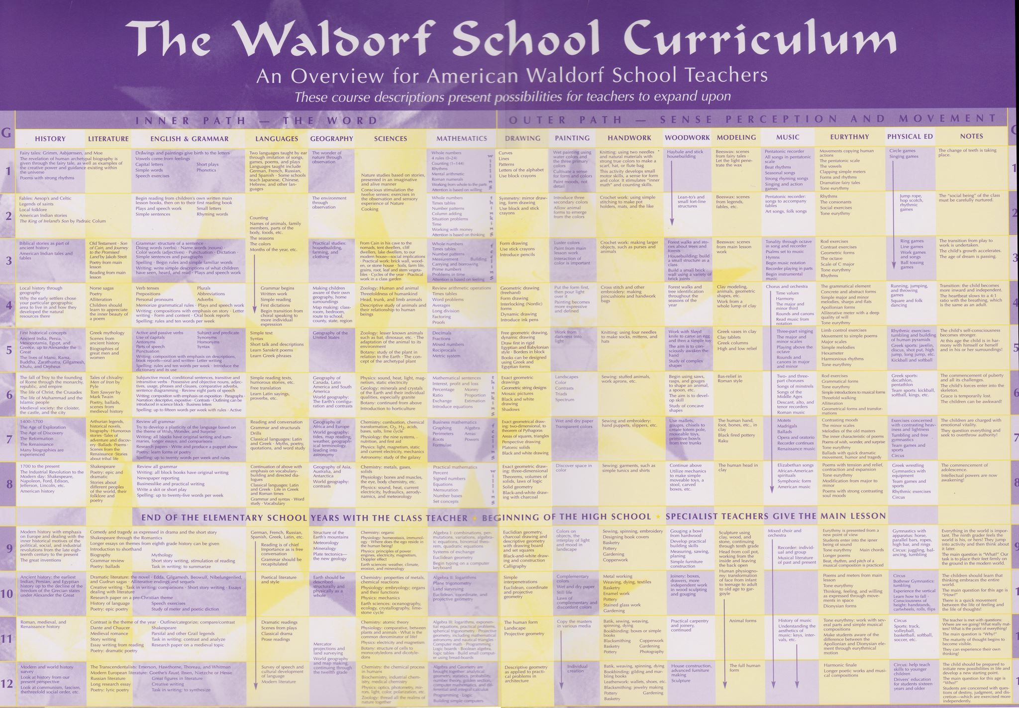Waldorf Curriculum Outline Detailed For All Grades From The Research Institute For Waldorf