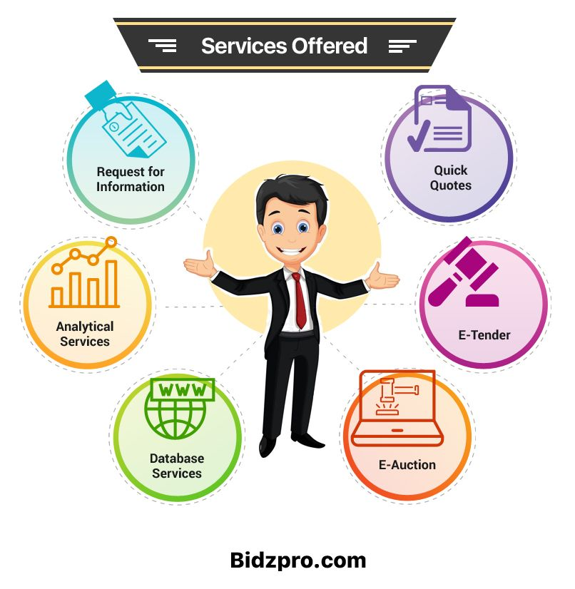 Bidzpro Is A B2b Online Procurement Platform Offering Following Services Request For Information Rfi Quick Quick Quotes Small And Medium Enterprises Tenders