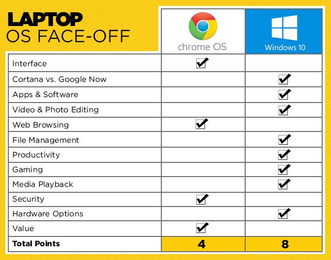 Chromebooks Vs Windows 10 Laptops What Should You Buy Chromebook Windows 10 Windows