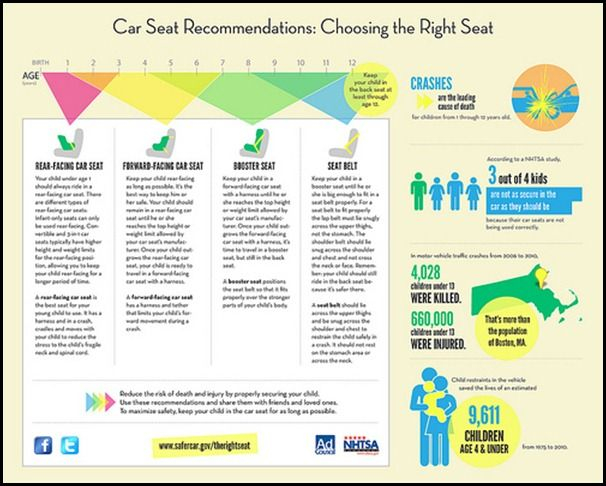 Is Your Child In The Right Car Seat Car Seats Carseat Safety