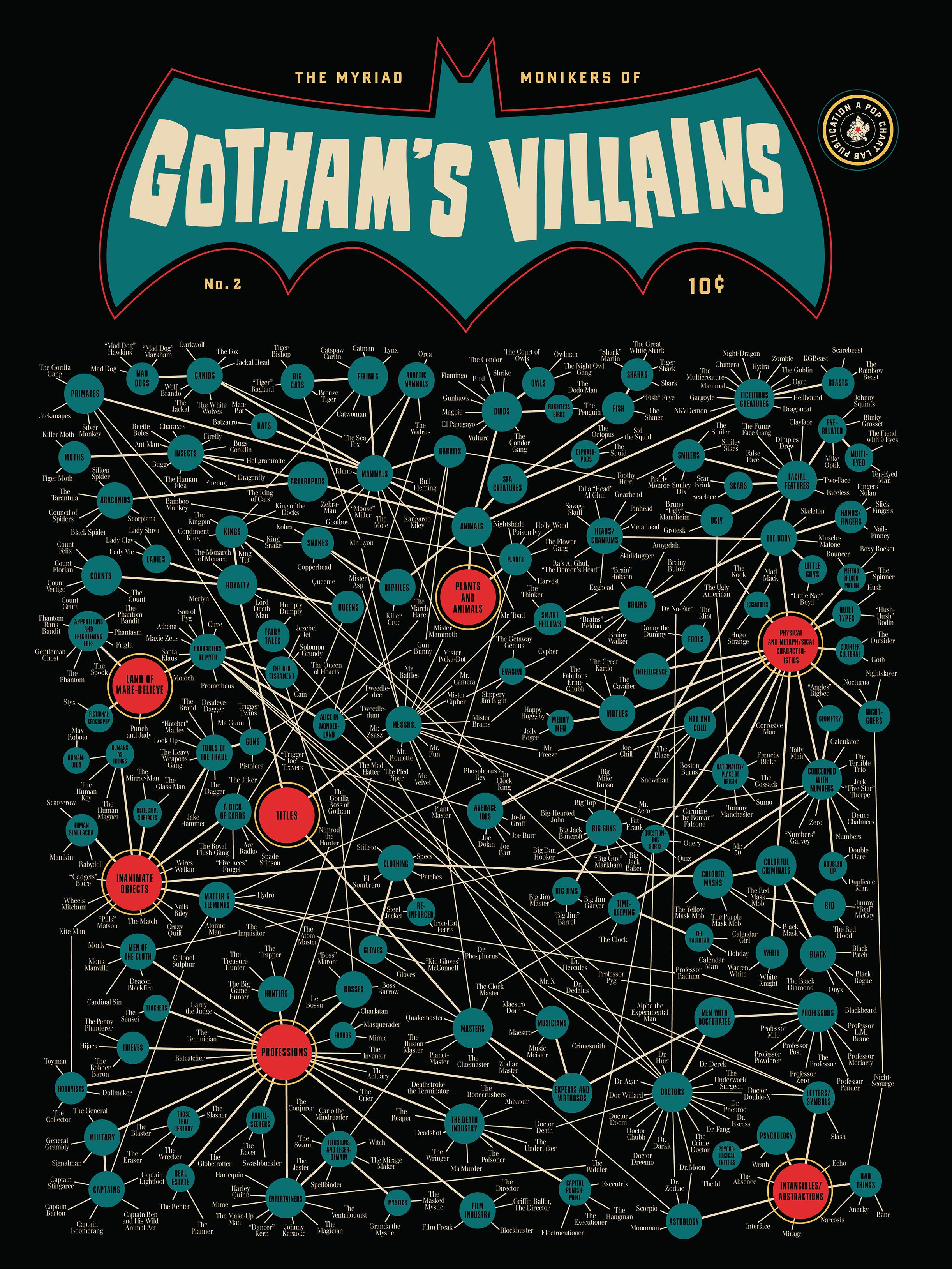 A Map Of Every Batman Villain Ever Gotham Villains Villain Gotham