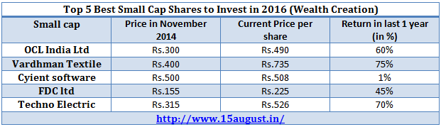 small cap shares to invest