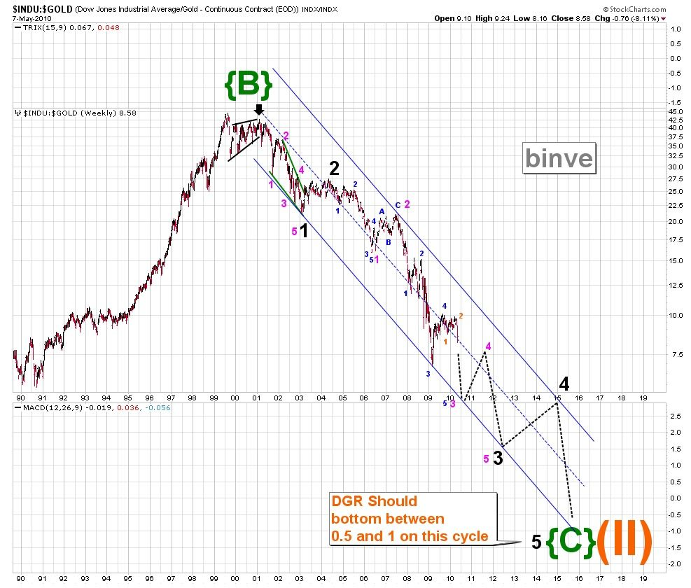 Stock Chart Analysis Wave Theory Intraday Trading Stock Charts